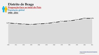 Distrito de Braga – Evolução da percentagem do distrito face ao total da população do País (global) - 1900/2011