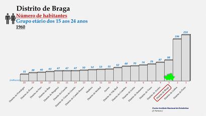 Distrito de Braga - Posição no ranking de 1960 (15-24 anos)