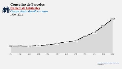 Barcelos - Número de habitantes (65 e + anos) 1900-2011