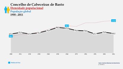 Cabeceiras de Basto - Densidade populacional (global) 1900-2011