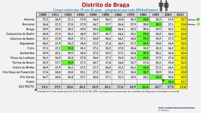 Distrito de Braga – Proporção da população com idade entre os 15 e os 24 anos em cada concelho (1900-2011)