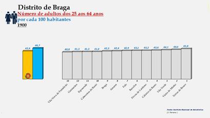 Distrito de Braga – Ordenação dos concelhos em função da percentagem de adultos com idades entre os 25 e os 64 anos (1900)