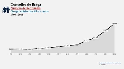 Braga - Número de habitantes (65 e + anos) 1900-2011