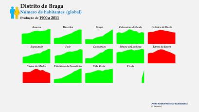 Distrito de Braga –Evolução comparada dos concelhos em função do número de habitantes (1900)