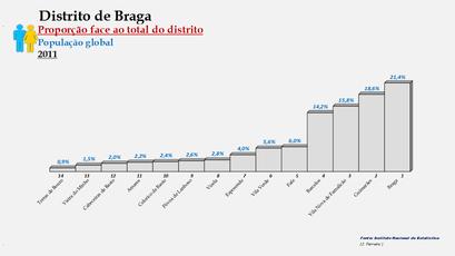 Distrito de Braga – Ordenação dos concelhos em função da sua proporção relativamente ao total da população (global) do distrito (2011)