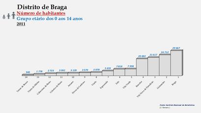 Distrito de Braga – Ordenação dos concelhos em função do número de habitantes dos 0 aos 14 anos (2011)