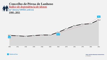 Póvoa de Lanhoso - Índice de dependência de idosos 1900-2011