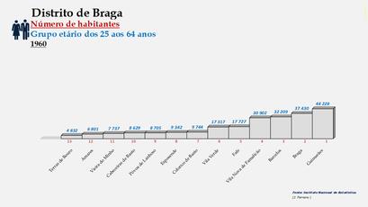 Distrito de Braga – Ordenação dos concelhos em função do número de habitantes dos 25 aos 64 anos (1960)