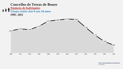 Terras de Bouro - Número de habitantes (0-14 anos) 1900-2011