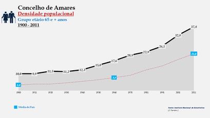 Amares - Densidade populacional (65 e + anos) 1900-2011