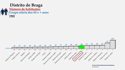 Distrito de Braga - Posição no ranking de 1960 (65 e + anos)