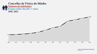 Vieira do Minho - Número de habitantes (65 e + anos) 1900-2011
