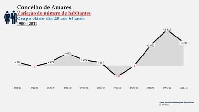 Amares - Variação do número de habitantes (25-64 anos) 1900-2011