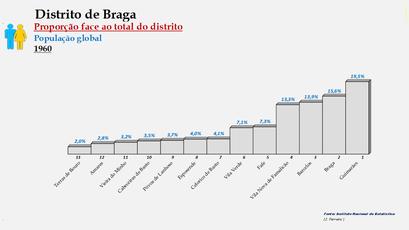 Distrito de Braga – Ordenação dos concelhos em função da sua proporção relativamente ao total da população (global) do distrito (1960)