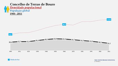 Terras de Bouro - Densidade populacional (global) 1900-2011