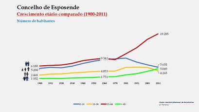 Esposende - Distribuição da população por grupos etários (comparada) 1900-2011