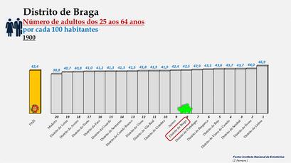 Distrito de Braga - Variação do grupo etário dos 25 aos 64 anos - Posição no ranking nacional (1900)