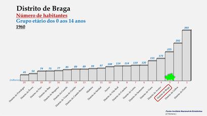 Distrito de Braga - Posição no ranking de 1960 (0-14 anos)