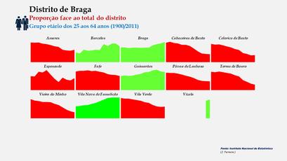Distrito de Braga – Evolução comparada da proporção de cada concelho face ao total da população (25-64 anos) do distrito