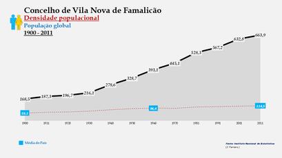 Vila Nova de Famalicão - Densidade populacional (global) 1900-2011