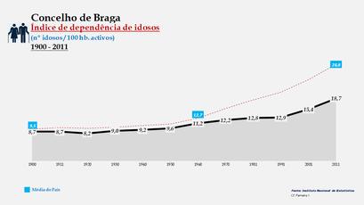 Braga - Índice de dependência de idosos 1900-2011