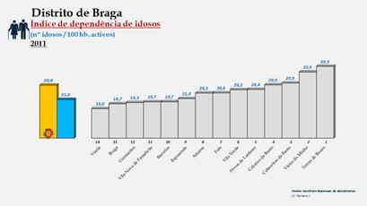 Distrito de Braga - Índice de dependência de idosos – Ordenação dos concelhos em 2011