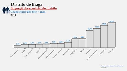 Distrito de Braga – Ordenação dos concelhos em função da sua proporção relativamente ao total da população (65 e + anos) do distrito (2011)