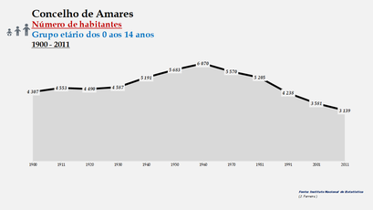 Amares - Número de habitantes (0-14 anos) 1900-2011