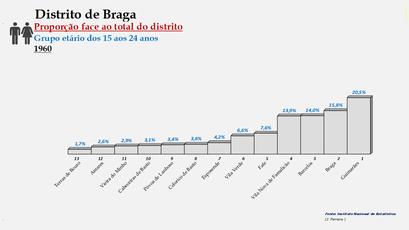 Distrito de Braga – Ordenação dos concelhos em função da sua proporção relativamente ao total da população (15-24 anos) do distrito (1960)