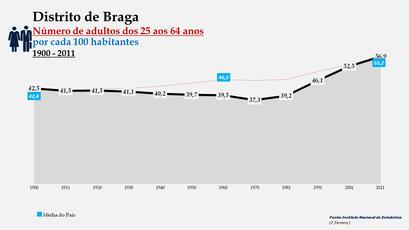 Distrito de Braga - Evolução do grupo etário dos 25 aos 64 anos entre 1900 e 2011