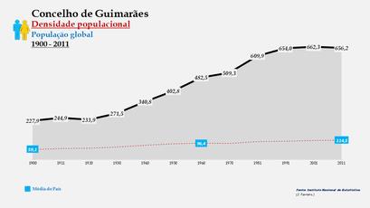 Guimarães - Densidade populacional (global) 1900-2011