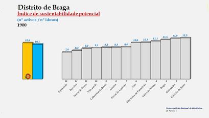 Distrito de Braga - Índice de sustentabilidade potencial – Ordenação dos concelhos em 1900