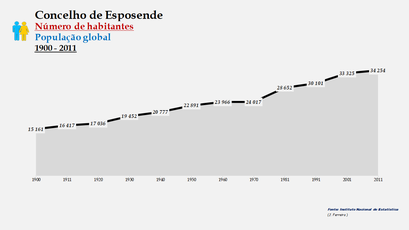 Esposende - Número de habitantes (global) 1900-2011