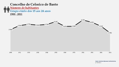 Celorico de Basto - Número de habitantes (15-24 anos) 1900-2011