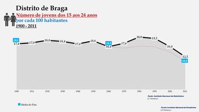 Distrito de Braga - Evolução do grupo etário dos 15 aos 24 anos entre 1900 e 2011