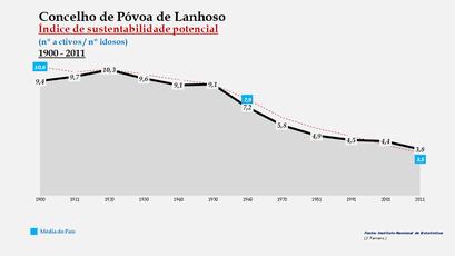 Póvoa de Lanhoso - Índice de sustentabilidade potencial 1900-2011