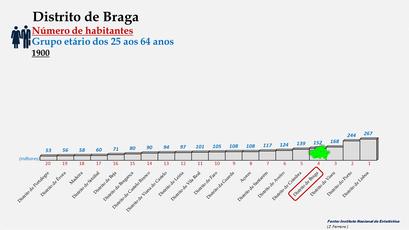 Distrito de Braga - Posição no ranking de 1900 (25-64 anos)