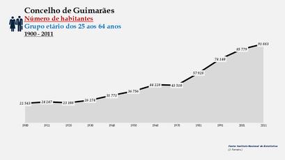 Guimarães - Número de habitantes (25-64 anos) 1900-2011