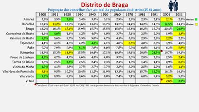 Distrito de Braga - Proporção de cada concelho face ao total da população (25-64 anos) do distrito (1864/2011)