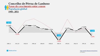 Póvoa de Lanhoso – Taxa de crescimento populacional entre censos (global) 1900-2011