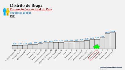 Distrito de Braga – Proporção face ao total da população do País – Ordenação entre os distritos portugueses em 1900