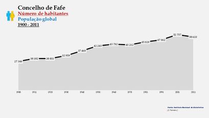 Fafe - Número de habitantes (global) 1900-2011