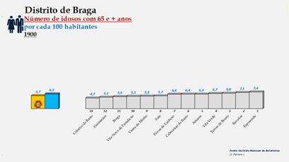 Distrito de Braga – Ordenação dos concelhos em função da percentagem de idosos com 65 e + anos (1900)