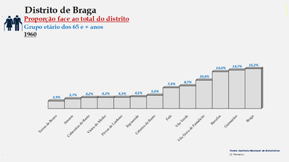 Distrito de Braga – Ordenação dos concelhos em função da sua proporção relativamente ao total da população (65 e + anos) do distrito (1960)
