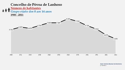 Póvoa de Lanhoso - Número de habitantes (0-14 anos) 1900-2011