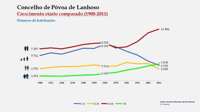 Póvoa de Lanhoso - Distribuição da população por grupos etários (comparada) 1900-2011