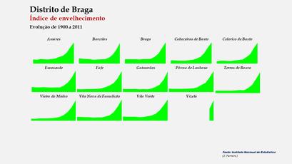Distrito de Braga - Índice de envelhecimento – Evolução comparada dos concelhos