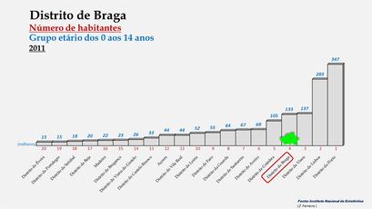 Distrito de Braga - Posição no ranking de 2011 (0-14 anos)