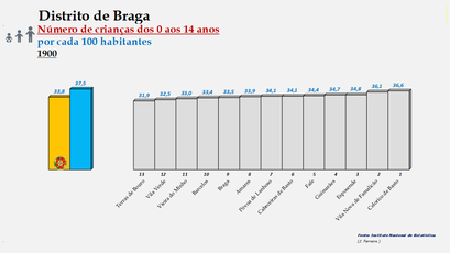 Distrito de Braga – Ordenação dos concelhos em função da percentagem de crianças com idades  entre os 0 e os 14 anos (1900)