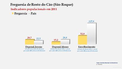 Rosto do Cão (São Roque) - Índice de dependência de jovens, de idosos e de envelhecimento (2001 e 2011)